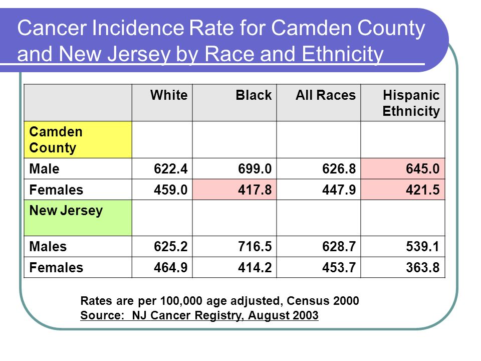 Cancer Incidence Rate for Camden County and New Jersey by Race and Ethnicity WhiteBlackAll RacesHispanic Ethnicity Camden County Male622.4699.0626.8645.0 Females459.0417.8447.9421.5 New Jersey Males625.2716.5628.7539.1 Females464.9414.2453.7363.8 Rates are per 100,000 age adjusted, Census 2000 Source: NJ Cancer Registry, August 2003