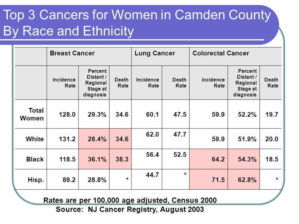 Top 3 Cancers for Women in Camden County By Race and Ethnicity Breast CancerLung CancerColorectal Cancer Incidence Rate Percent Distant / Regional Stage at diagnosis Death Rate Incidence Rate Death Rate Incidence Rate Percent Distant / Regional Stage at diagnosis Death Rate Total Women 128.029.3%34.660.147.559.952.2%19.7 White131.228.4%34.6 62.047.7 59.951.9%20.0 Black118.536.1%38.3 56.452.5 64.254.3%18.5 Hisp.89.228.8%* 44.7* 71.562.8%* Rates are per 100,000 age adjusted, Census 2000 Source: NJ Cancer Registry, August 2003