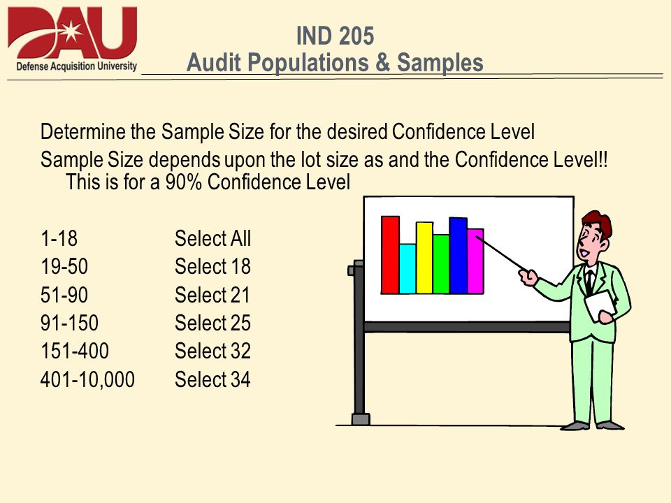 IND 205 Audit Populations & Samples Determine the Sample Size for the desired Confidence Level Sample Size depends upon the lot size as and the Confidence Level!.