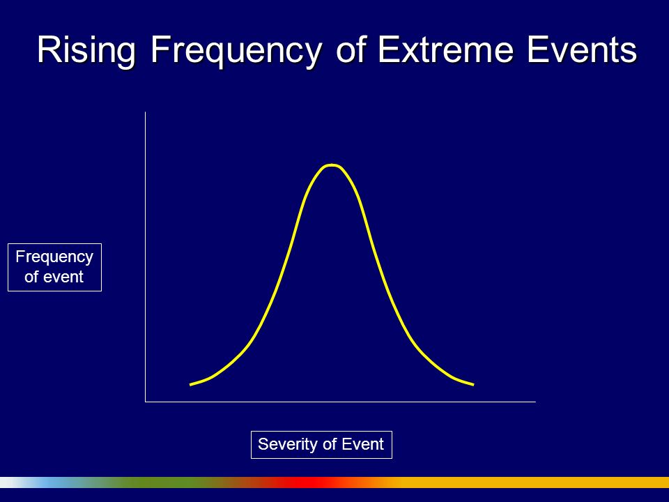 Rising Frequency of Extreme Events Severity of Event Frequency of event