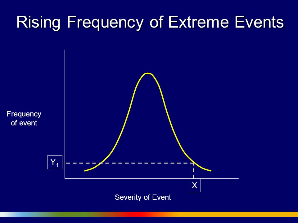 Rising Frequency of Extreme Events Severity of Event Frequency of event X Y1Y1