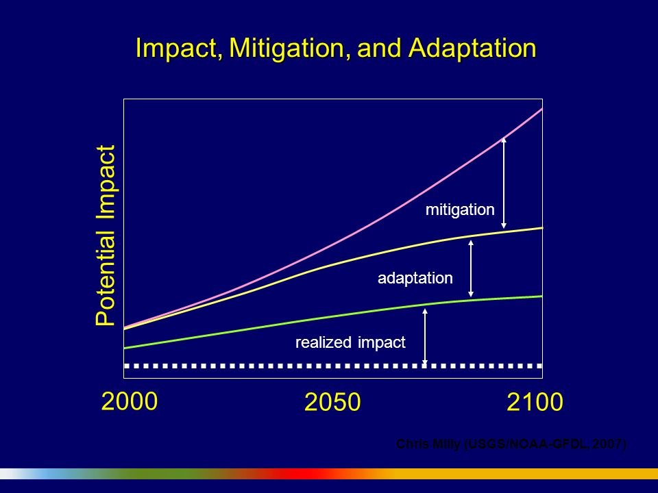 Impact, Mitigation, and Adaptation 2000 2100 Potential Impact 2050 realized impact mitigation adaptation Chris Milly (USGS/NOAA-GFDL, 2007)