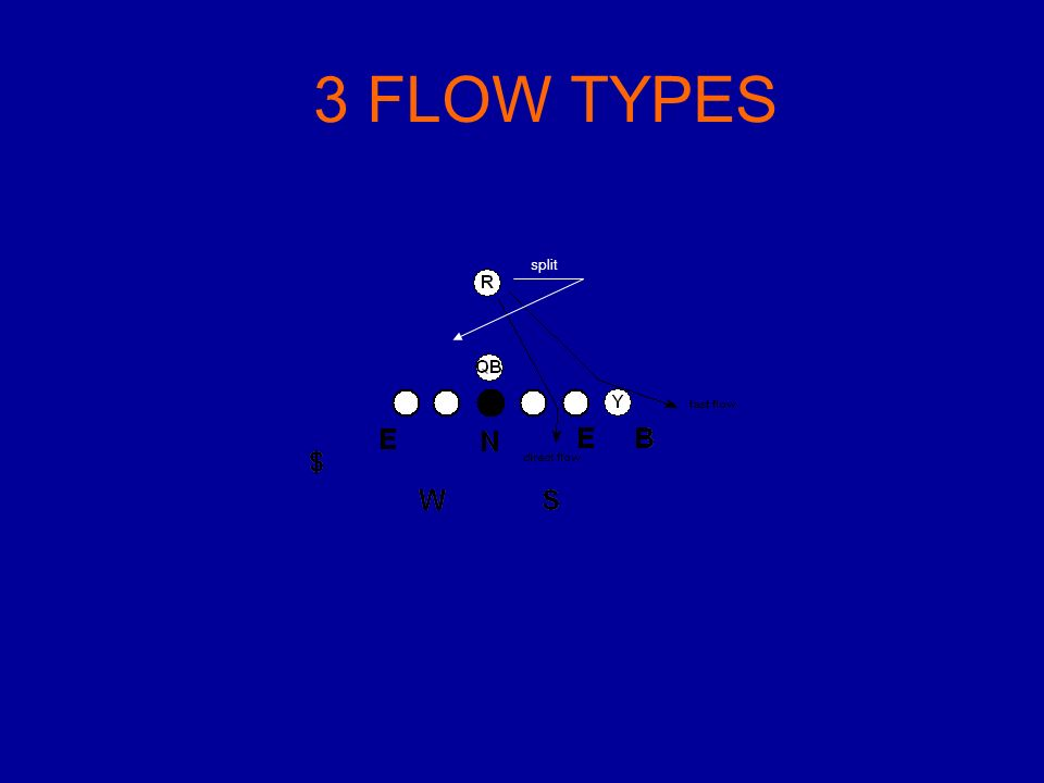 3 FLOW TYPES split