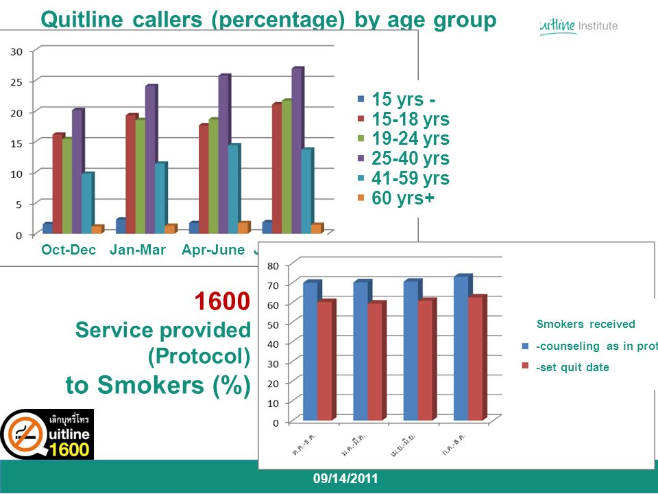 09/14/2011 Quitline callers (percentage) by age group 15 yrs yrs yrs yrs yrs 60 yrs+ Oct-Dec Jan-Mar Apr-June July-Aug 1600 Service provided (Protocol) to Smokers (%) Smokers received -counseling as in protocol -set quit date