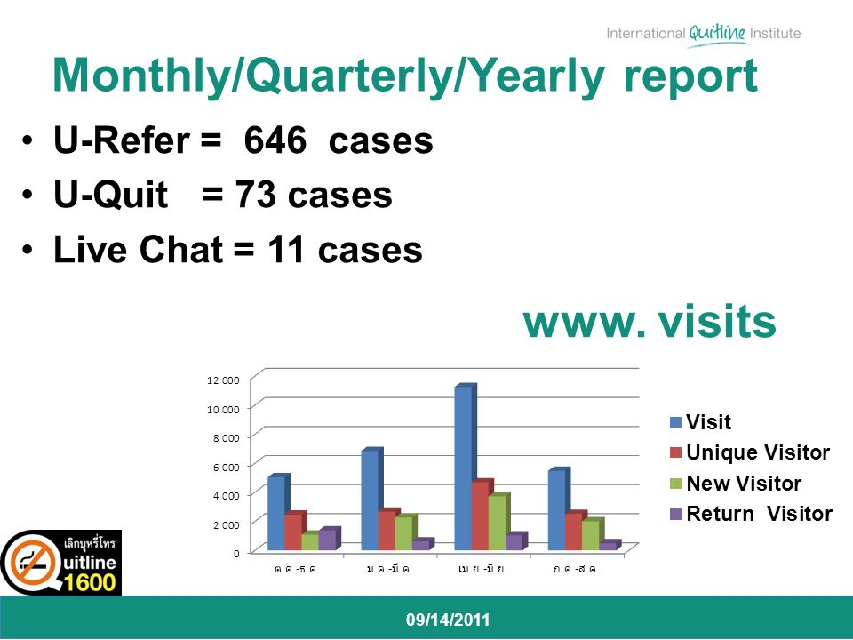 09/14/2011 U-Refer = 646 cases U-Quit = 73 cases Live Chat = 11 cases Monthly/Quarterly/Yearly report www.