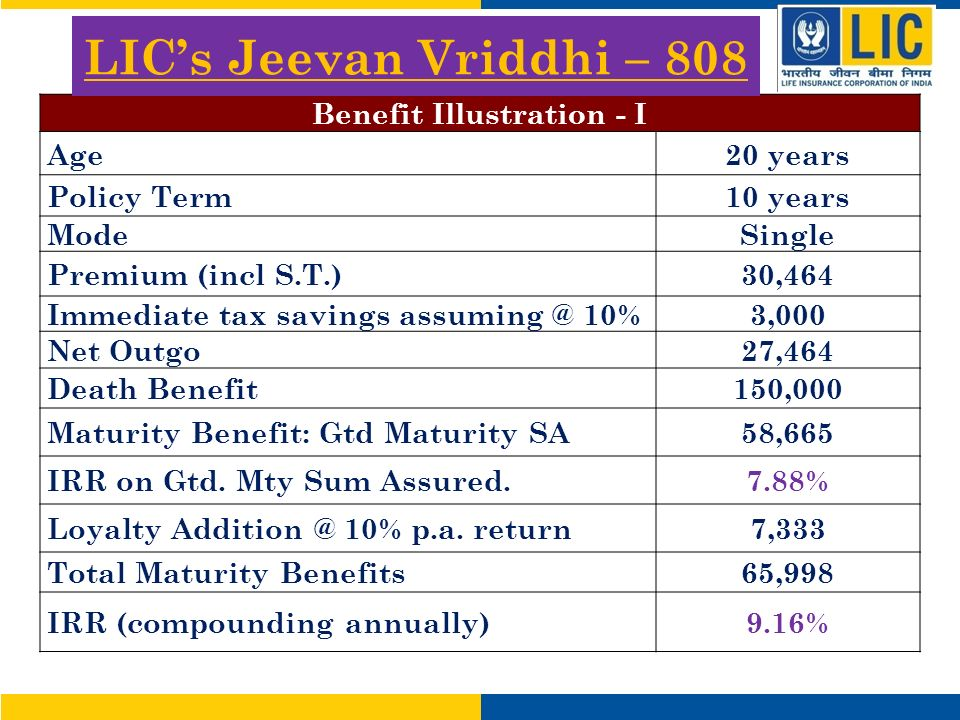 LICs Jeevan Vriddhi – 808 Benefit Illustration - I Age20 years Policy Term10 years ModeSingle Premium (incl S.T.)30,464 Immediate tax savings 10%3,000 Net Outgo27,464 Death Benefit150,000 Maturity Benefit: Gtd Maturity SA58,665 IRR on Gtd.