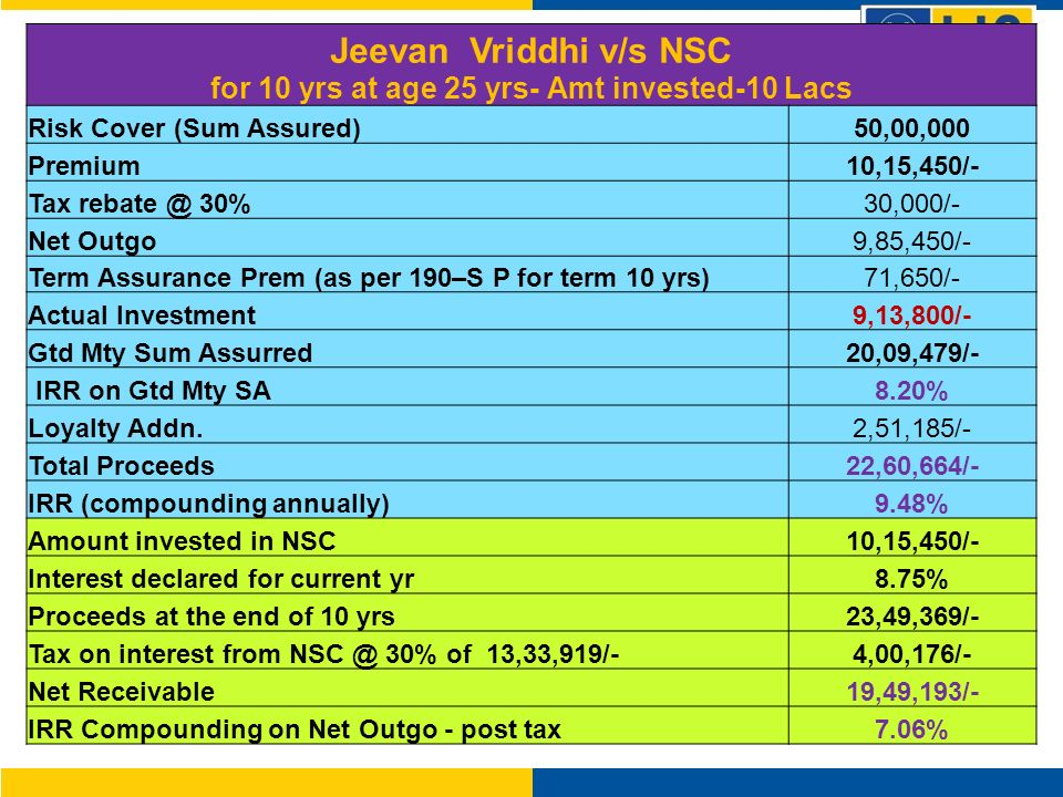 Jeevan Vriddhi v/s NSC for 10 yrs at age 25 yrs- Amt invested-10 Lacs Risk Cover (Sum Assured)50,00,000 Premium10,15,450/- Tax 30%30,000/- Net Outgo9,85,450/- Term Assurance Prem (as per 190–S P for term 10 yrs)71,650/- Actual Investment9,13,800/- Gtd Mty Sum Assurred20,09,479/- IRR on Gtd Mty SA8.20% Loyalty Addn.2,51,185/- Total Proceeds22,60,664/- IRR (compounding annually)9.48% Amount invested in NSC10,15,450/- Interest declared for current yr8.75% Proceeds at the end of 10 yrs23,49,369/- Tax on interest from 30% of 13,33,919/-4,00,176/- Net Receivable19,49,193/- IRR Compounding on Net Outgo - post tax7.06%