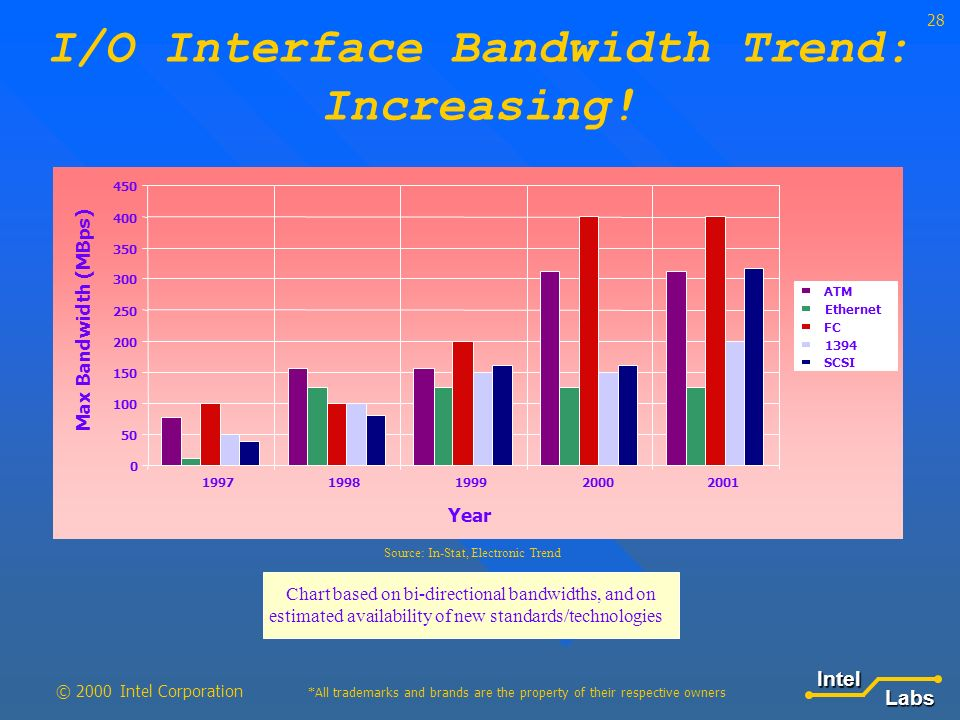 LabsIntel *All trademarks and brands are the property of their respective owners © 2000 Intel Corporation Year Max Bandwidth (MBps) ATM Ethernet FC 1394 SCSI Source: In-Stat, Electronic Trend Chart based on bi-directional bandwidths, and on estimated availability of new standards/technologies I/O Interface Bandwidth Trend: Increasing!
