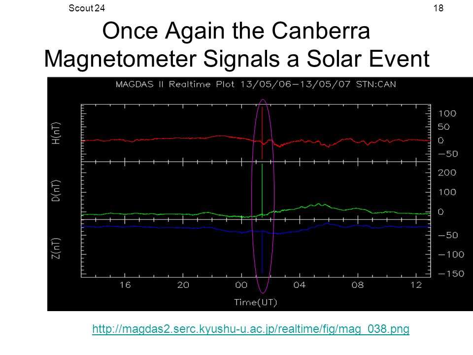 Scout 2418 Once Again the Canberra Magnetometer Signals a Solar Event