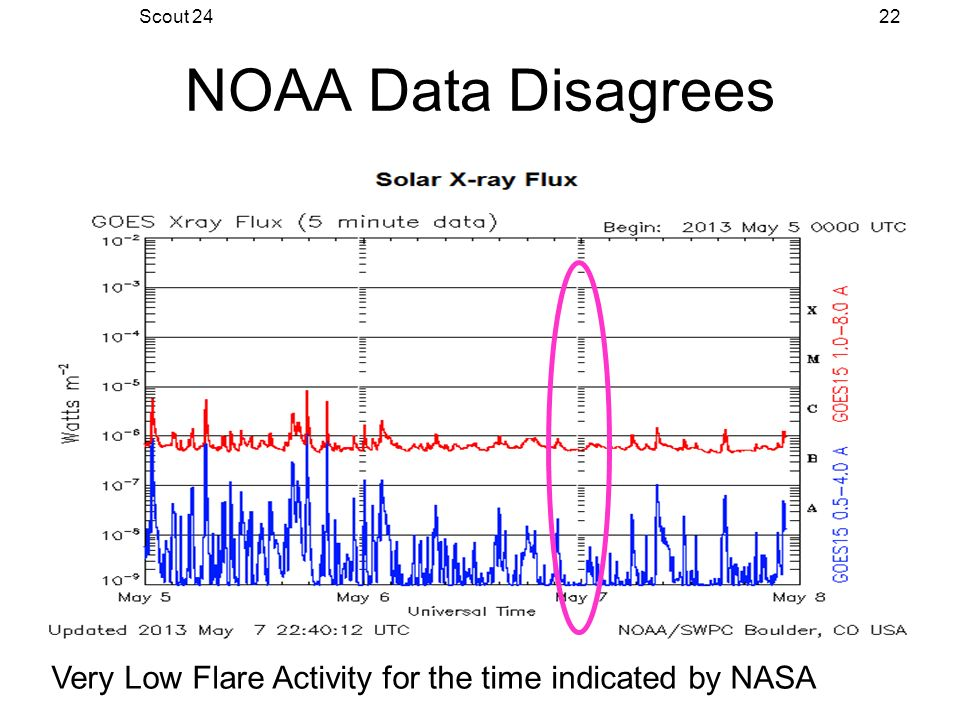 Scout 2422 NOAA Data Disagrees Very Low Flare Activity for the time indicated by NASA