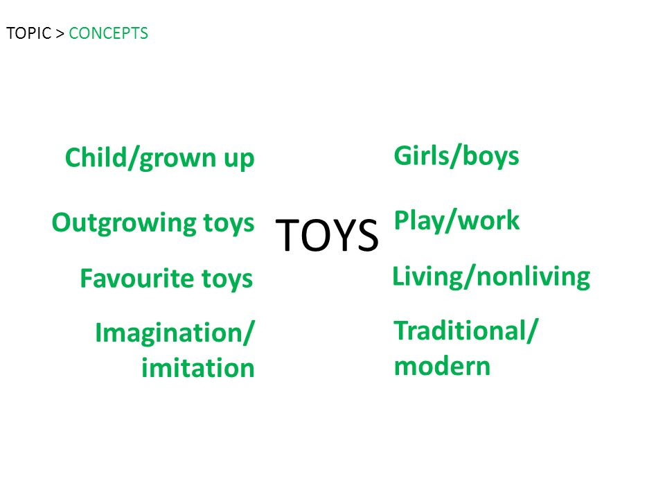 TOYS Girls/boys Living/nonliving Play/work Traditional/ modern Child/grown up Favourite toys Outgrowing toys Imagination/ imitation TOPIC > CONCEPTS