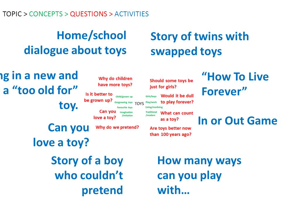 Story of twins with swapped toys In or Out Game How To Live Forever How many ways can you play with… Home/school dialogue about toys Can you love a toy.