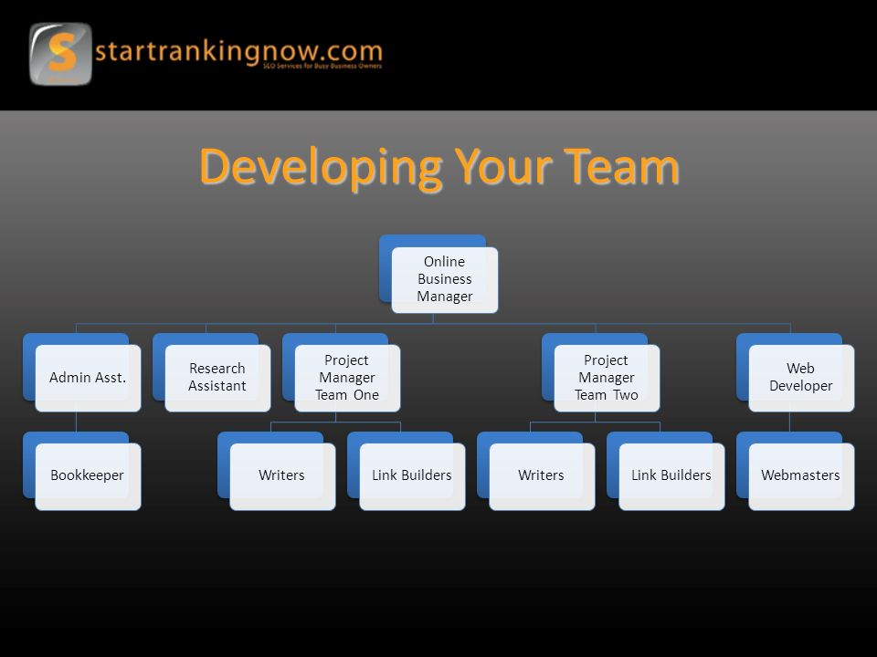 Developing Your Team Online Business Manager Admin Asst.Bookkeeper Research Assistant Project Manager Team One WritersLink Builders Project Manager Team Two WritersLink Builders Web Developer Webmasters
