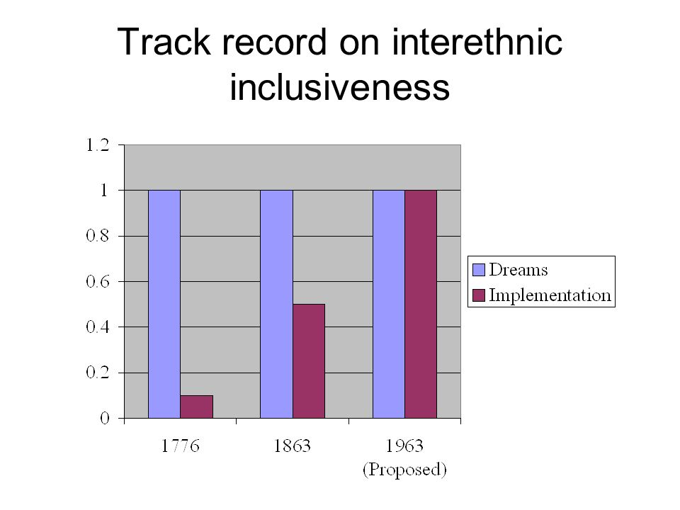 Track record on interethnic inclusiveness