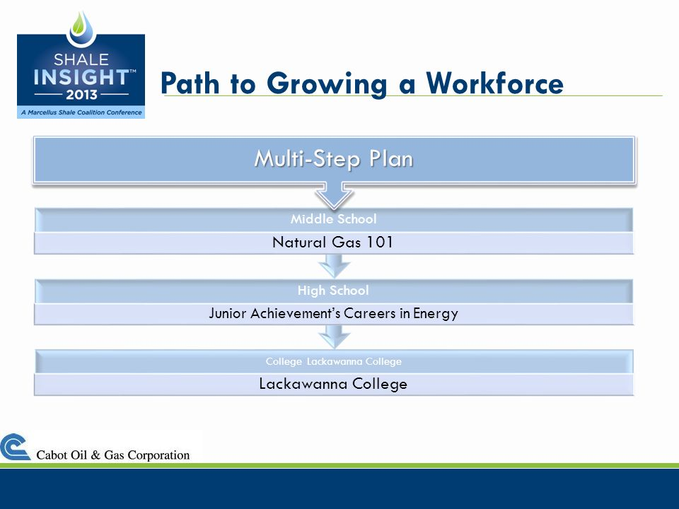 Path to Growing a Workforce College Lackawanna College Lackawanna College High School Junior Achievements Careers in Energy Middle School Natural Gas 101 Multi-Step Plan