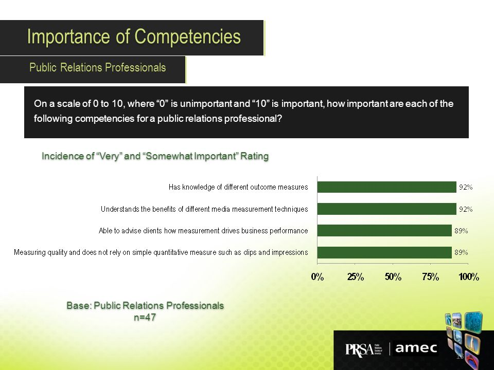 13 On a scale of 0 to 10, where 0 is unimportant and 10 is important, how important are each of the following competencies for a public relations professional.