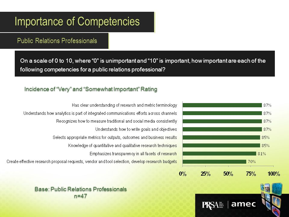 14 On a scale of 0 to 10, where 0 is unimportant and 10 is important, how important are each of the following competencies for a public relations professional.