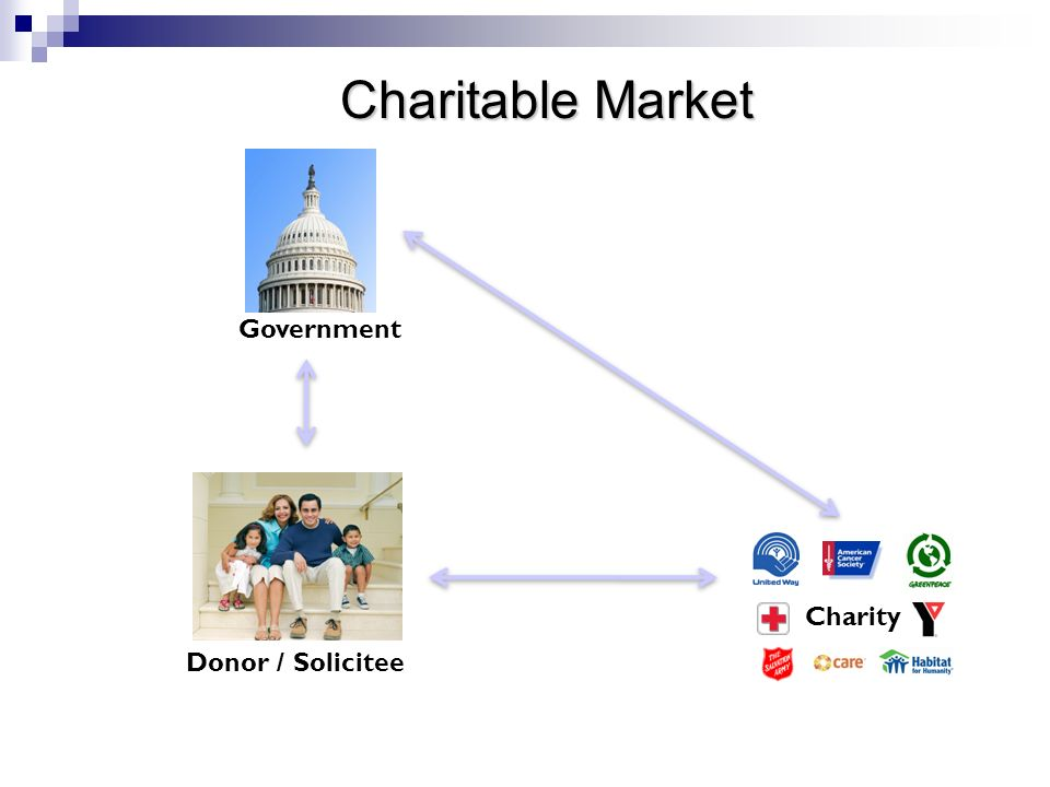Government Charity Donor / Solicitee Charitable Market