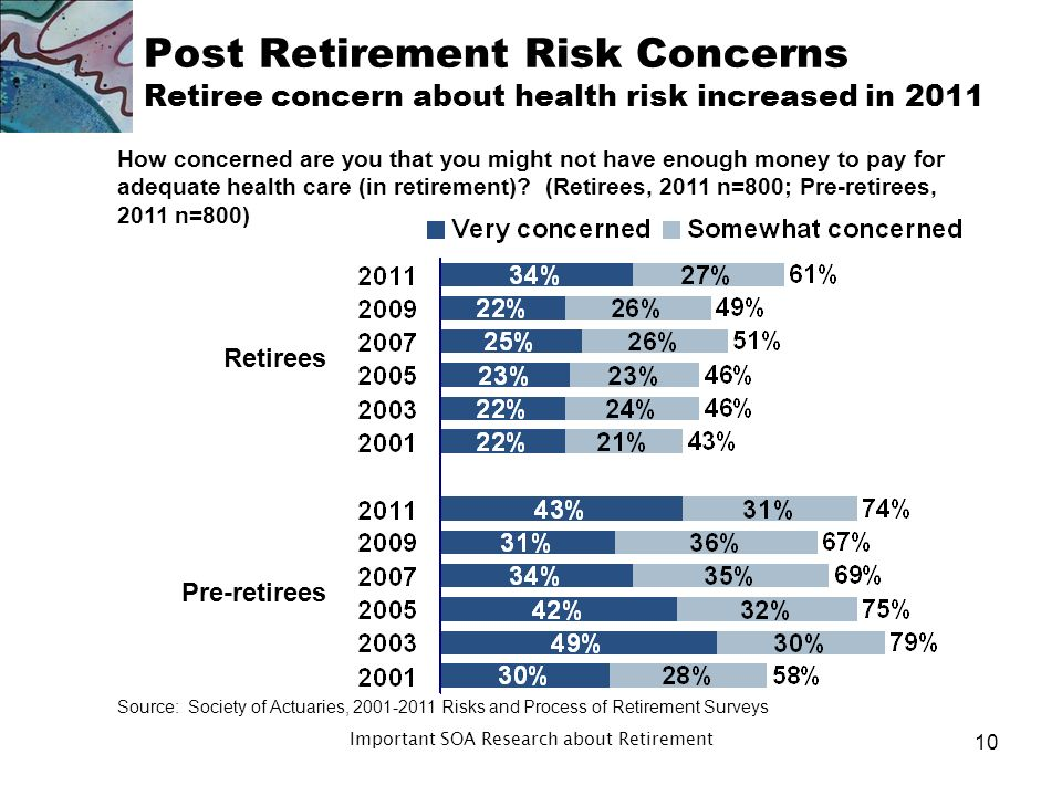 Post Retirement Risk Concerns Results: Risk Perceptions Biggest areas of concern: health care, long-term care, inflation Retiree concerns about risk increased in 2011 Pre-retirees more concerned about risk 9 Important SOA Research about Retirement