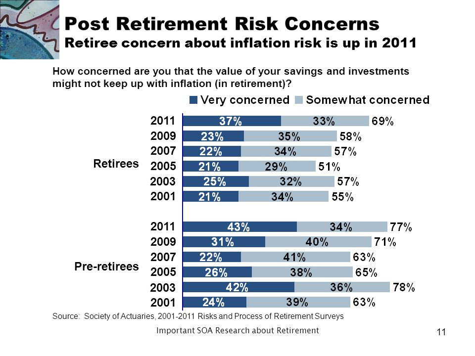 Post Retirement Risk Concerns Retiree concern about health risk increased in 2011 How concerned are you that you might not have enough money to pay for adequate health care (in retirement).