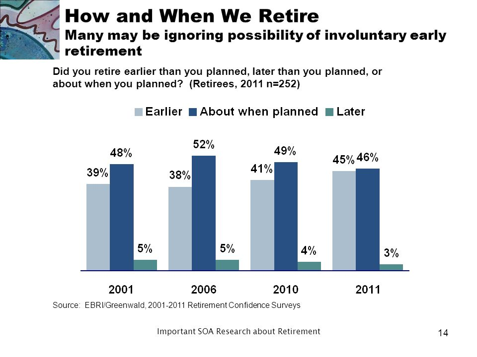 Age category 2009 Retirees (%) 2011 Retirees (%) 2009 Pre- retirees (%) 2011 Pre- retirees (%) Under to to to or older Dont know2287 How and When We Retire Pre-retirees expect to retire later than retirees At what age did/do you expect to retire from your primary occupation.