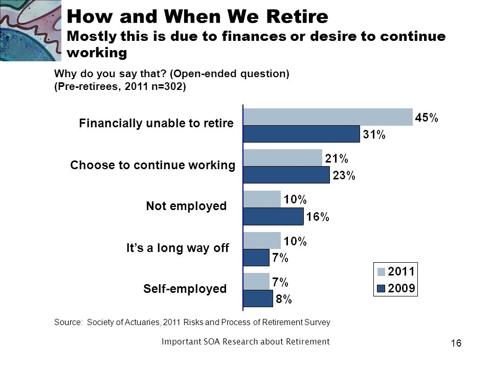How and When We Retire More than one in three pre-retirees feel retirement wont apply to them Do you think there will come a time when you begin to think of yourself as retired or doesnt retirement really apply to your situation.