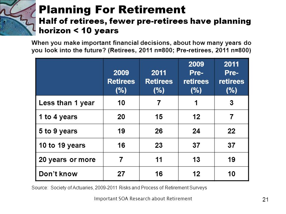 Planning For Retirement Planning horizon is concern Many people do not understand longevity –Particularly variability People who live longest will have problems Gaps in understanding – death of spouse 20 Important SOA Research about Retirement