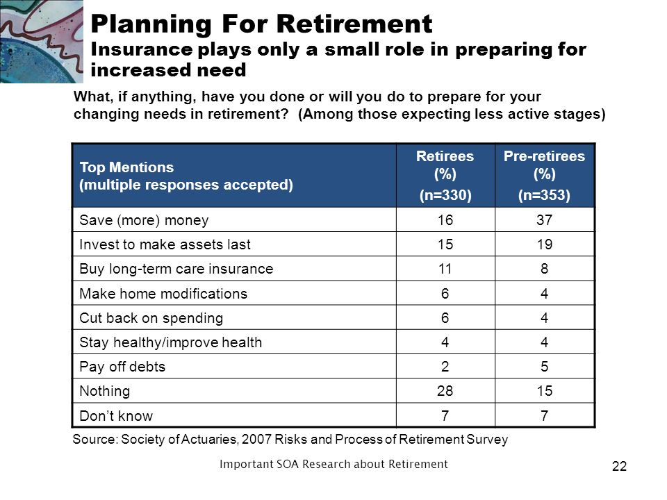 2009 Retirees (%) 2011 Retirees (%) 2009 Pre- retirees (%) 2011 Pre- retirees (%) Less than 1 year to 4 years to 9 years to 19 years years or more Dont know Planning For Retirement Half of retirees, fewer pre-retirees have planning horizon < 10 years When you make important financial decisions, about how many years do you look into the future.