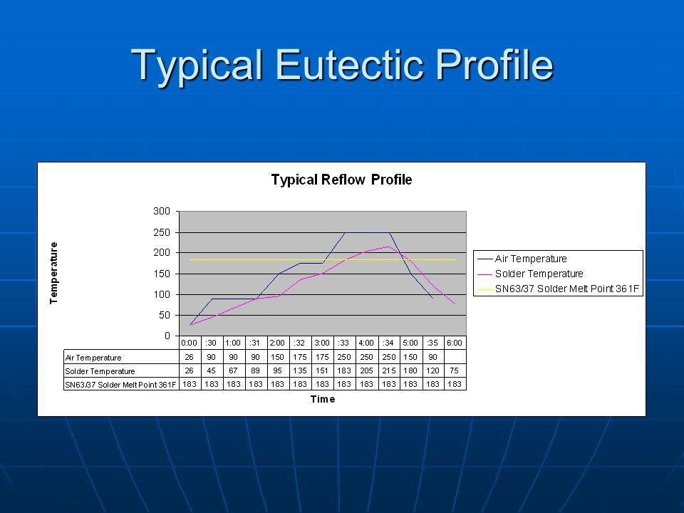 Typical Eutectic Profile