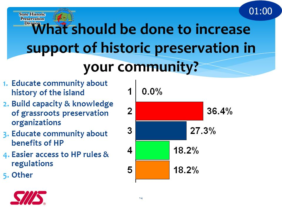 1.Educate community about history of the island 2.Build capacity & knowledge of grassroots preservation organizations 3.Educate community about benefits of HP 4.Easier access to HP rules & regulations 5.Other 14 What should be done to increase support of historic preservation in your community.