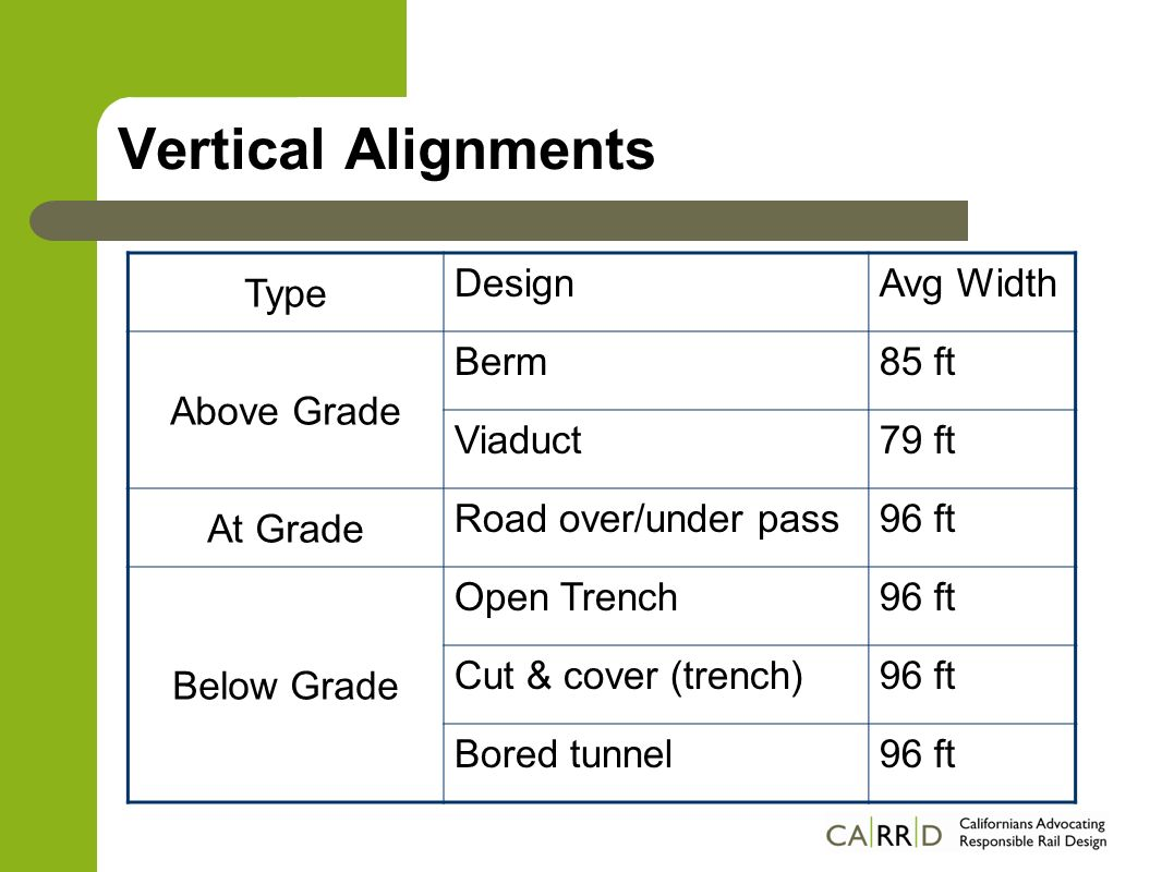 Vertical Alignments Type DesignAvg Width Above Grade Berm85 ft Viaduct79 ft At Grade Road over/under pass96 ft Below Grade Open Trench96 ft Cut & cover (trench)96 ft Bored tunnel96 ft