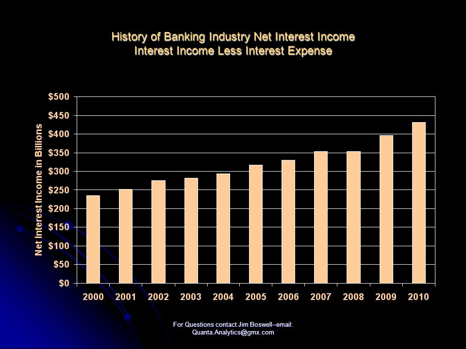 For Questions contact Jim Boswell--  History of Banking Industry Net Interest Income Interest Income Less Interest Expense