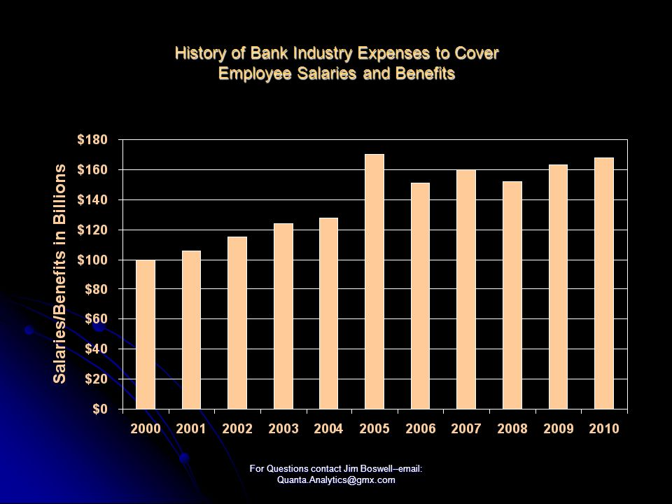 For Questions contact Jim Boswell--  History of Bank Industry Expenses to Cover Employee Salaries and Benefits