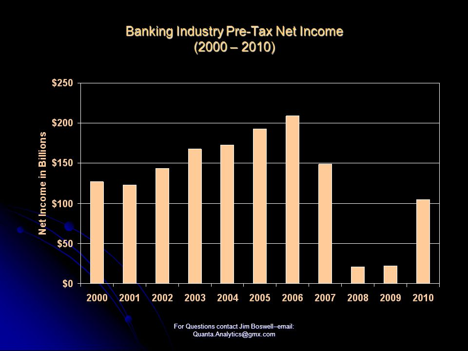For Questions contact Jim Boswell--  Banking Industry Pre-Tax Net Income (2000 – 2010)