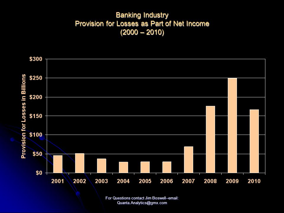 For Questions contact Jim Boswell--  Banking Industry Provision for Losses as Part of Net Income (2000 – 2010)