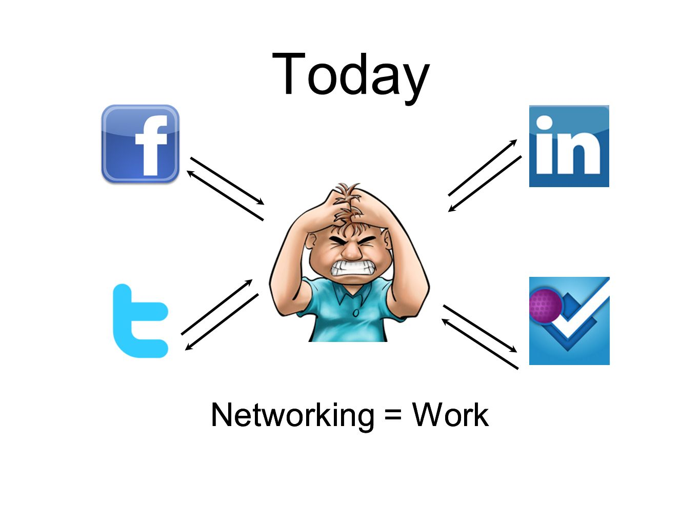 Today Networking = Work
