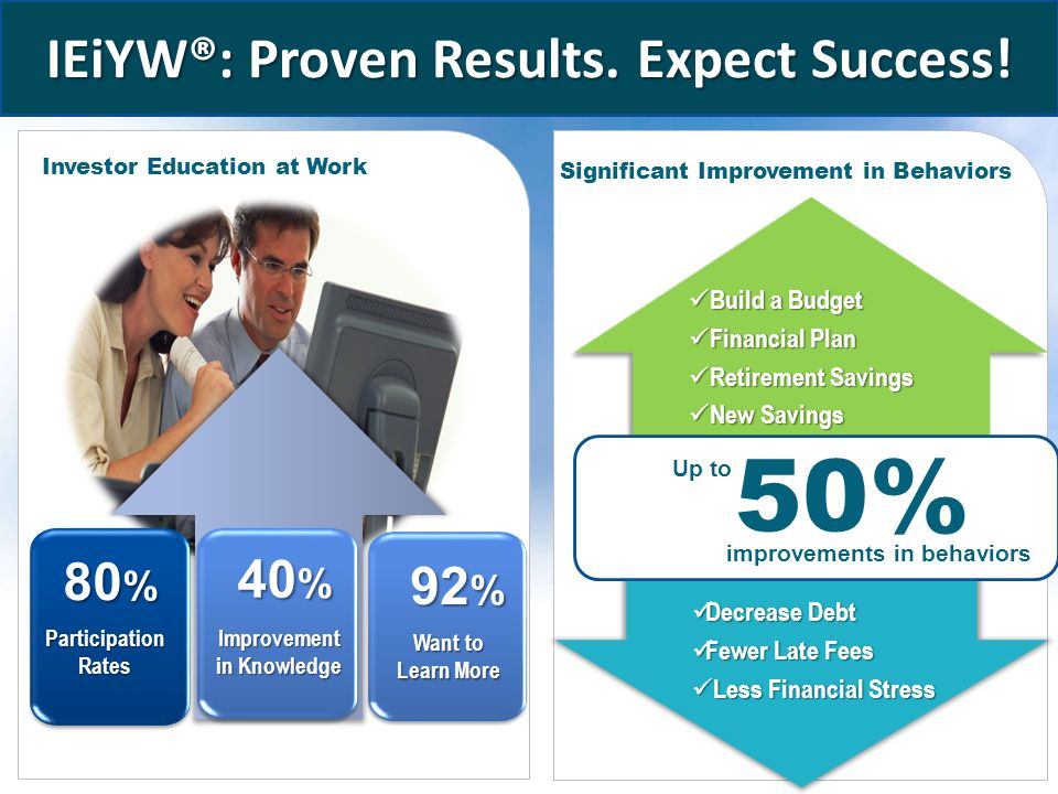 www.educatedinvestor.com IEiYW®: Proven Results. Expect Success.