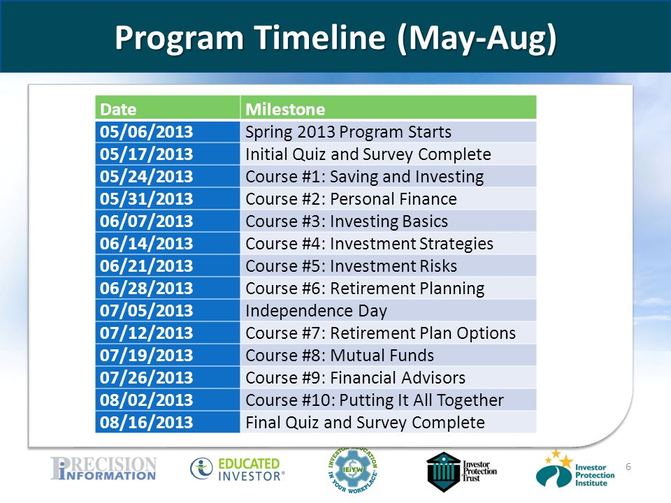 www.educatedinvestor.com 6 Program Timeline (May-Aug) bb DateMilestone 05/06/2013Spring 2013 Program Starts 05/17/2013Initial Quiz and Survey Complete 05/24/2013Course #1: Saving and Investing 05/31/2013Course #2: Personal Finance 06/07/2013Course #3: Investing Basics 06/14/2013Course #4: Investment Strategies 06/21/2013Course #5: Investment Risks 06/28/2013Course #6: Retirement Planning 07/05/2013Independence Day 07/12/2013Course #7: Retirement Plan Options 07/19/2013Course #8: Mutual Funds 07/26/2013Course #9: Financial Advisors 08/02/2013Course #10: Putting It All Together 08/16/2013Final Quiz and Survey Complete
