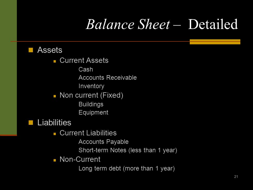 21 Balance Sheet – Detailed Assets Current Assets Cash Accounts Receivable Inventory Non current (Fixed) Buildings Equipment Liabilities Current Liabilities Accounts Payable Short-term Notes (less than 1 year) Non-Current Long term debt (more than 1 year)