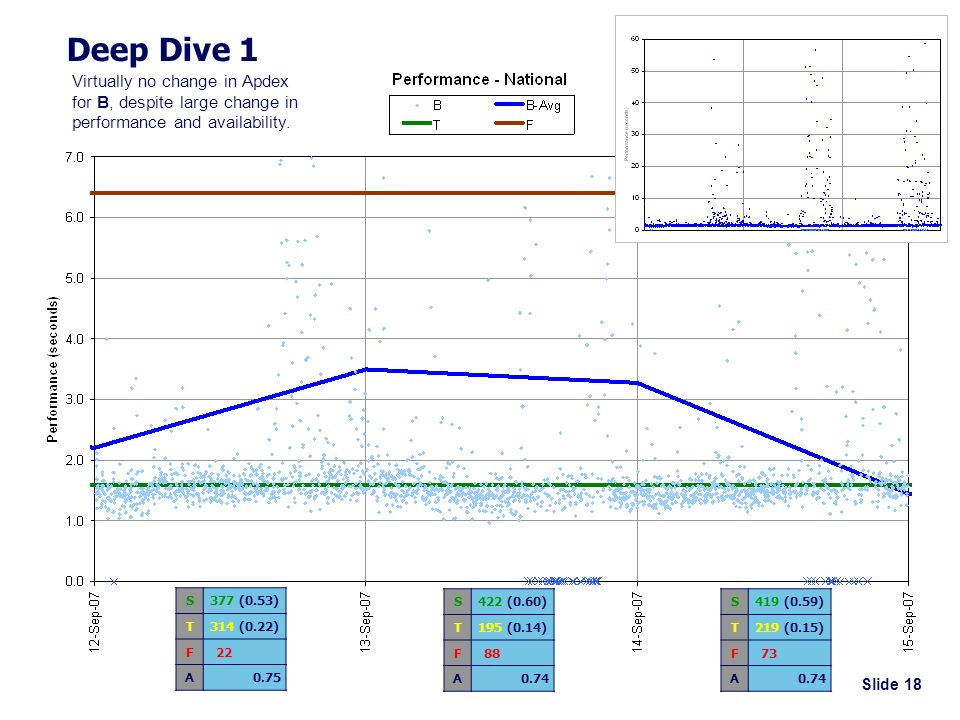 Slide 18 Deep Dive 1 S377 (0.53) T314 (0.22) F 22 A0.75 S422 (0.60) T195 (0.14) F 88 A0.74 S419 (0.59) T219 (0.15) F 73 A0.74 Virtually no change in Apdex for B, despite large change in performance and availability.