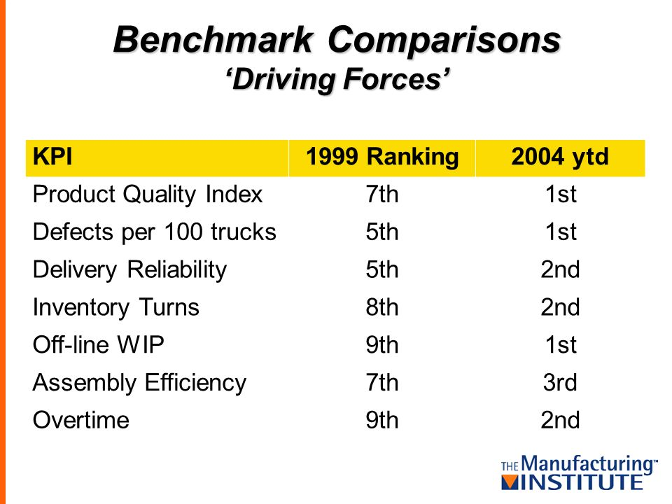 Benchmark Comparisons Driving Forces KPI1999 Ranking2004 ytd Product Quality Index7th1st Defects per 100 trucks5th1st Delivery Reliability5th2nd Inventory Turns8th2nd Off-line WIP9th1st Assembly Efficiency7th3rd Overtime9th2nd