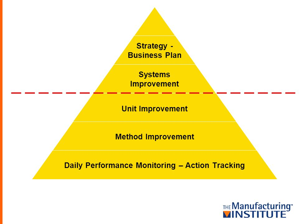 Strategy - Business Plan Systems Improvement Unit Improvement Method Improvement Daily Performance Monitoring – Action Tracking