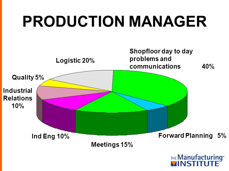PRODUCTION MANAGER Logistic 20% Shopfloor day to day problems and communications 40% Forward Planning 5% Quality 5% Industrial Relations 10% Ind Eng 10% Meetings 15%