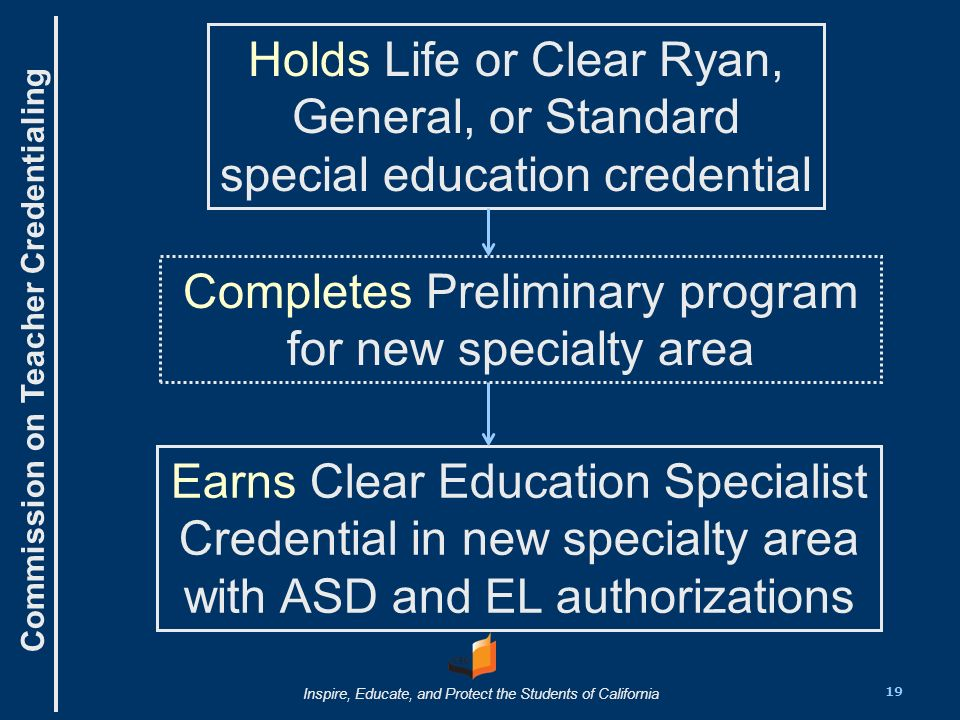 Commission on Teacher Credentialing Inspire, Educate, and Protect the Students of California Completes Preliminary program for new specialty area Earns Clear Education Specialist Credential in new specialty area with ASD and EL authorizations Holds Life or Clear Ryan, General, or Standard special education credential 19