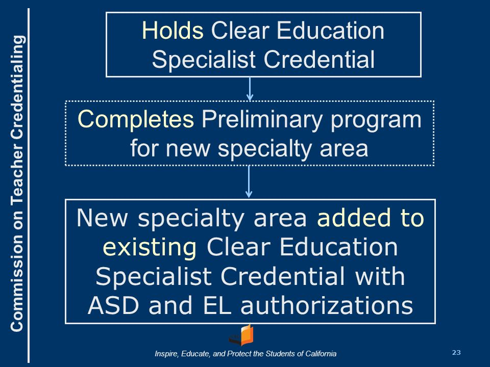 Commission on Teacher Credentialing Inspire, Educate, and Protect the Students of California Completes Preliminary program for new specialty area New specialty area added to existing Clear Education Specialist Credential with ASD and EL authorizations Holds Clear Education Specialist Credential 23