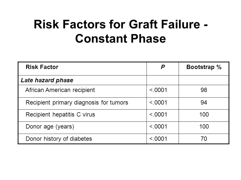 Risk Factors for Graft Failure - Constant Phase Risk FactorPBootstrap % Late hazard phase African American recipient<.000198 Recipient primary diagnosis for tumors<.000194 Recipient hepatitis C virus<.0001100 Donor age (years)<.0001100 Donor history of diabetes<.000170