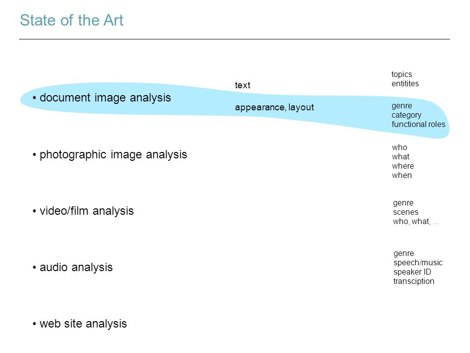 State of the Art document image analysis photographic image analysis video/film analysis audio analysis web site analysis text appearance, layout who what where when topics entitites genre category functional roles genre scenes who, what,...
