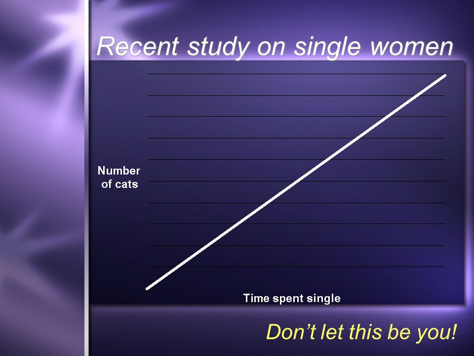 Recent study on single women Dont let this be you!