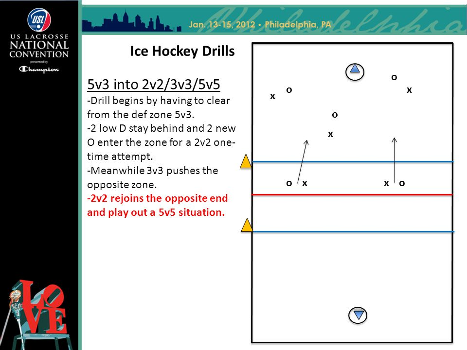 5v3 into 2v2/3v3/5v5 -Drill begins by having to clear from the def zone 5v3.