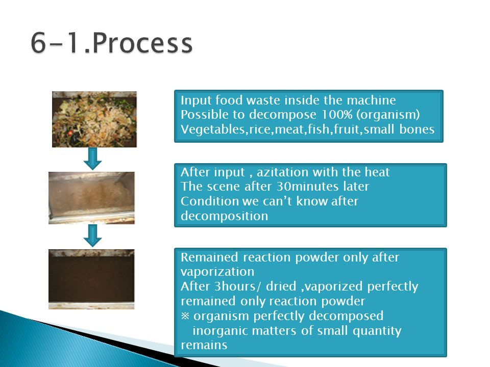 Input food waste inside the machine Possible to decompose 100% (organism) Vegetables,rice,meat,fish,fruit,small bones After input, azitation with the heat The scene after 30minutes later Condition we cant know after decomposition Remained reaction powder only after vaporization After 3hours/ dried,vaporized perfectly remained only reaction powder organism perfectly decomposed inorganic matters of small quantity remains
